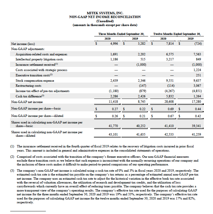 Non-GAAP income reconciliation FY20Q4