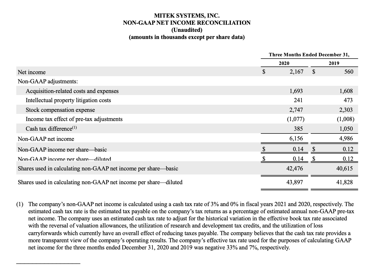 Mitek Non-GAAP income reconciliation 2021 Q1