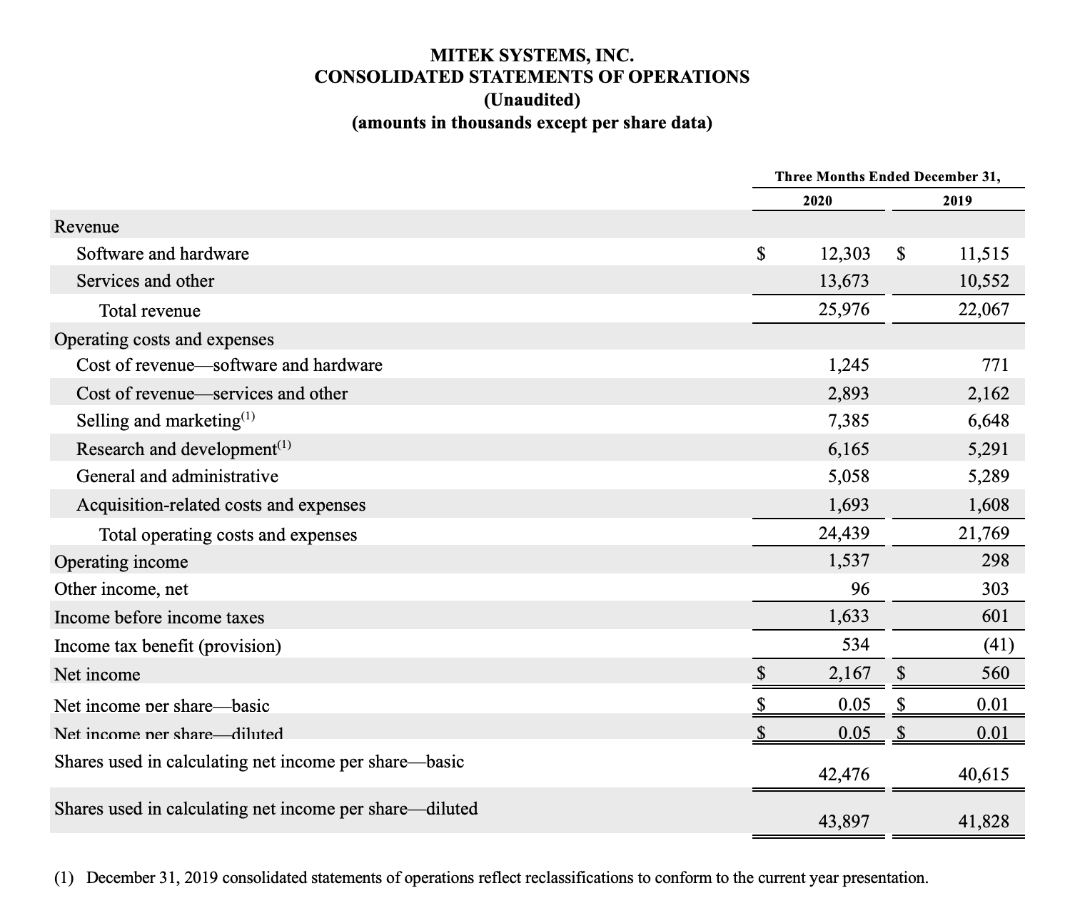 Mitek consolidated statement of operations 2021 Q1