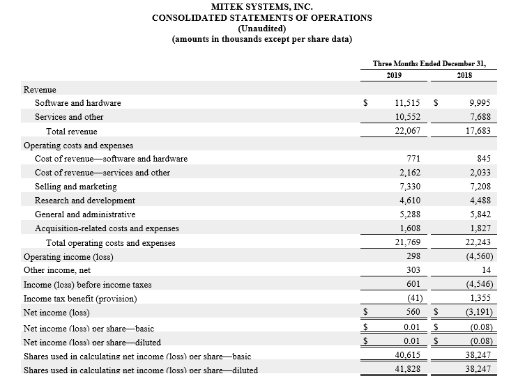 consolidated statement of operations