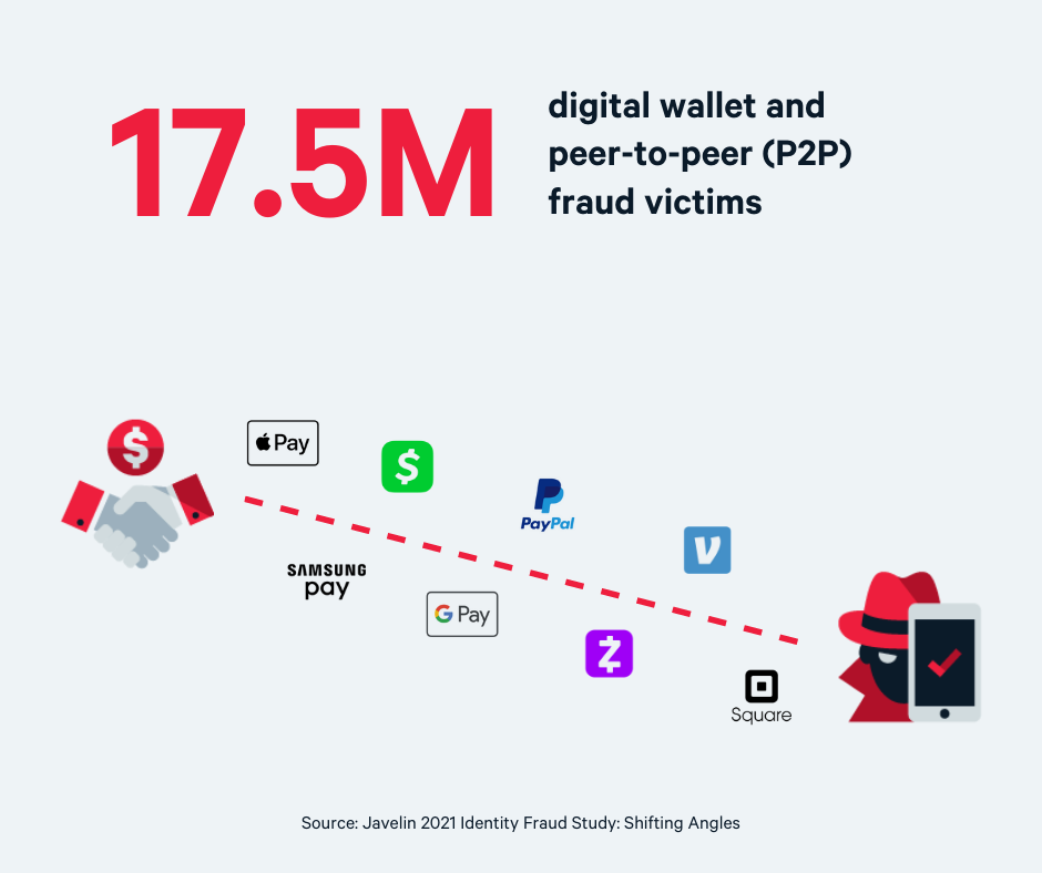 17.5m Digital wallet and p2p fraud victims