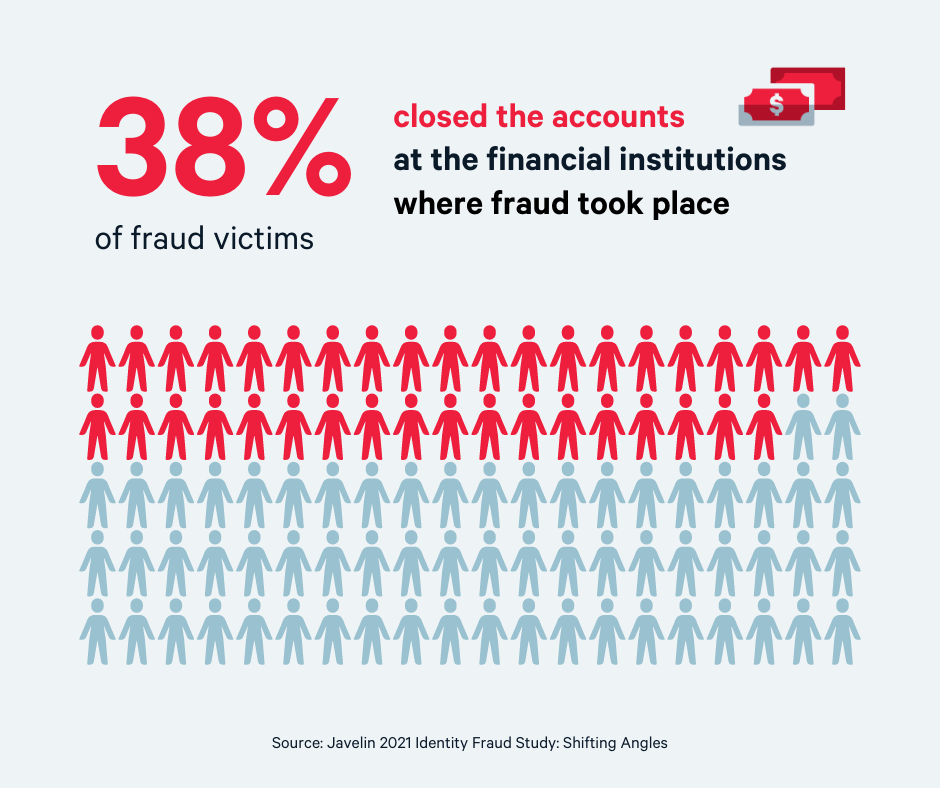 38% of fraud victims close the accounts that were compromised