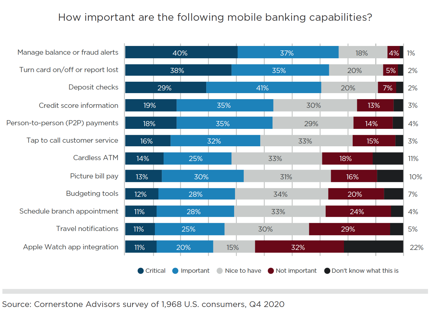importance of mobile banking features 2020