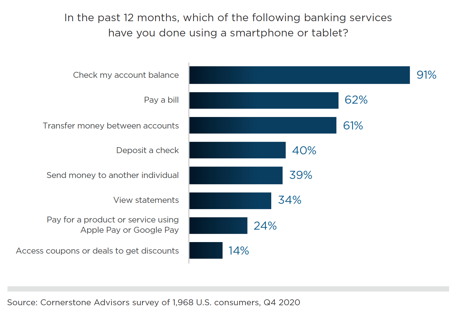 mobile banking features used in 2020